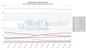 StatCounter desktop OS market share, May 2014 to May 2015 (TheRegister)