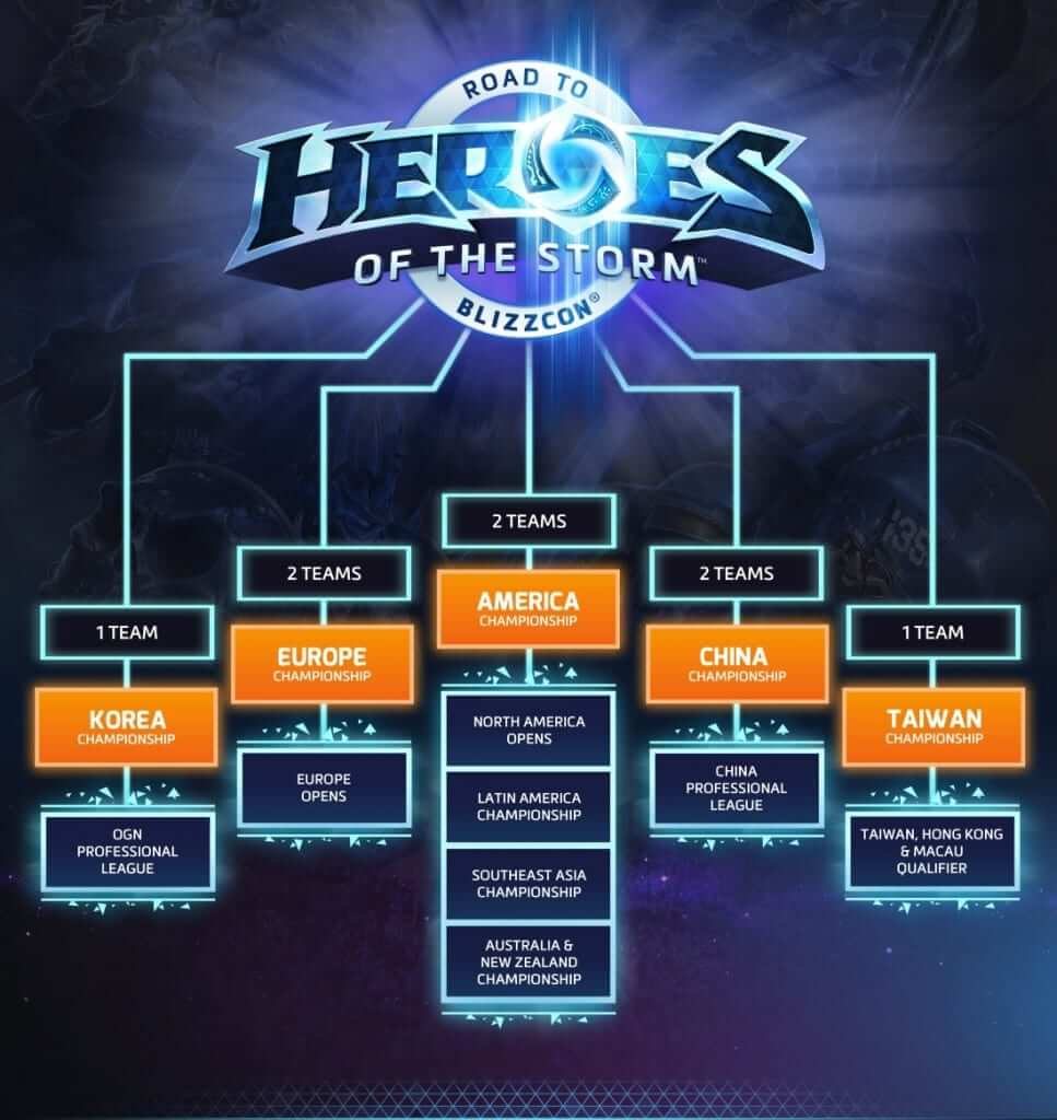 Road to Blizzcon