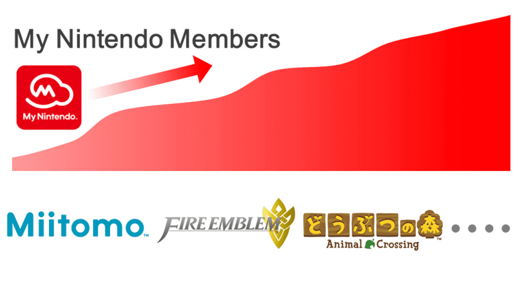 No numbers were given, but the amount of My Nintendo members has gone up with the number of Miitomo users as more people continue to download and use the app.