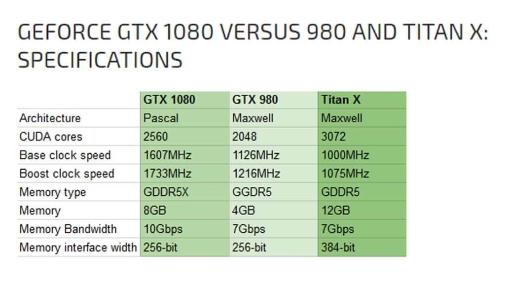 The Titan X excels in the memory and bus width departments. However, the 1080 may incorporate 384-bit buses in the future. Its little brother, the GTX 1070, will retain the Titan's GDDR5.