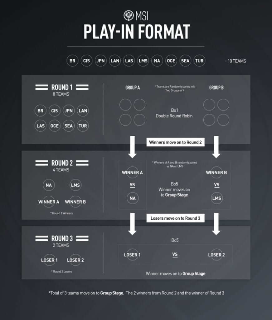 MSI- Play in stage-league of legends