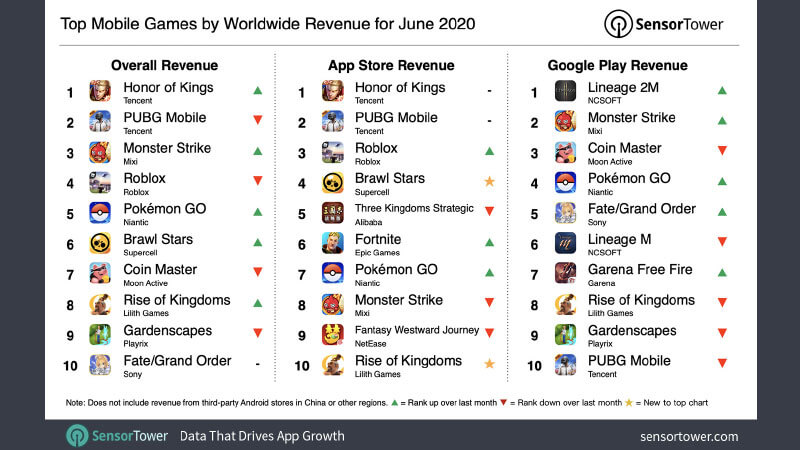 Top Worldwide Revenue Mobile Game